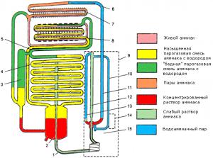 Работа холодильников абсорбционного типа основана на процессе абсорбции. Таким образом, за счет растворения в жидкости, хладагента, в качестве которого, выступает аммиак, происходит его циркуляция.