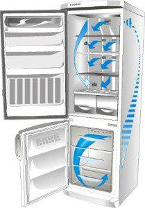 Уход за холодильником NO FROST. Нужно ли размораживать холодильник NO FROST